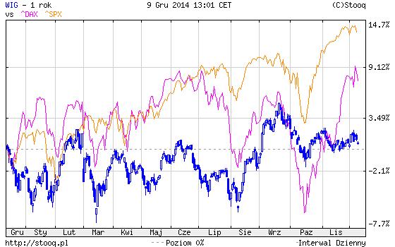 wykres warszawsiego indeksu giełdowego w relacji do giełd zagranicznych