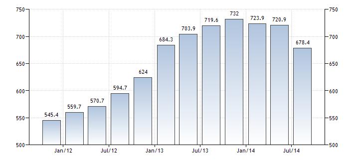 Rosja dług zagraniczny wykres
