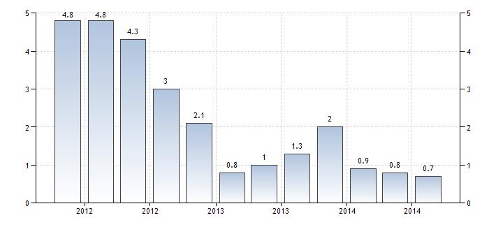 Rosja dynamika pkb wykres