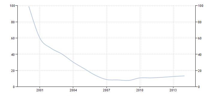 Rosja dług do pkb wykres