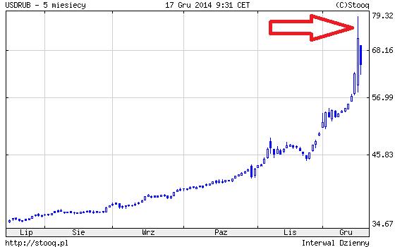 tak wygląda krach na rublu z grudnia 2014 roku czy też inaczej gwałtowne załamanie po podniesieniu stóp procentowych przez Bank Centralny Rosji z 10 procent na 17 procent
