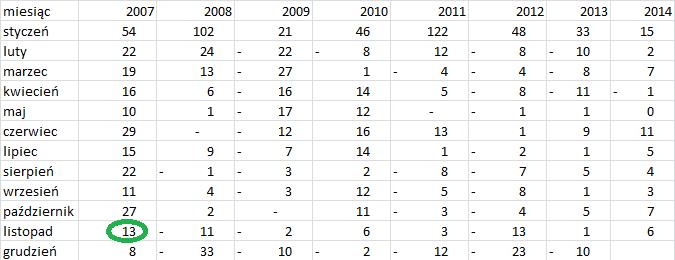 zatrudnienie 2007