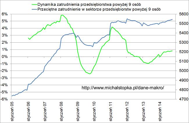 zatrudnienie w Polsce i liczba miejsc w Polsce
