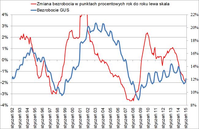 Bezrobocie w polsce zmiana w skali roku wykres