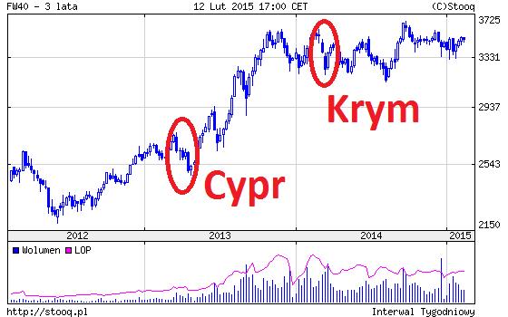 Cypr i krym wykres FW 40