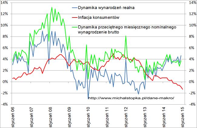 Dynamika wynagrodzeń w Polsce na tle inflacji