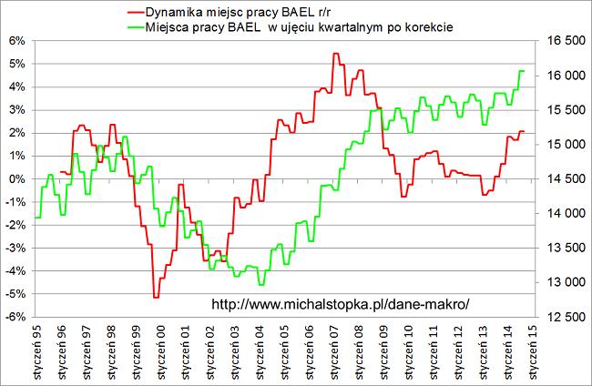 Miejsca pracy Polska BAEL kwartał