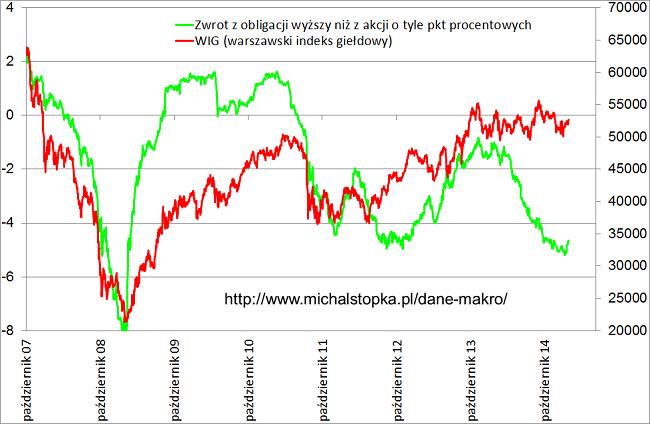 Różnica w dochodzie giełda a obligacje na tle indeksu giełdowego WIG