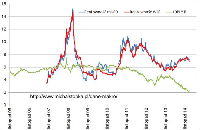 Rentowność giełdy i rynku obligacji