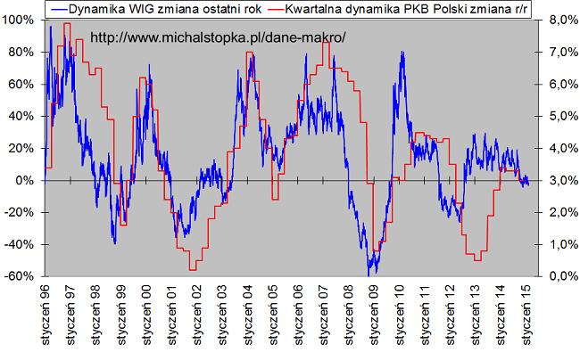 Dane makro w pliku Excel: Roczna zmiana indeksu WIG a kwartalna dynamika PKB polski