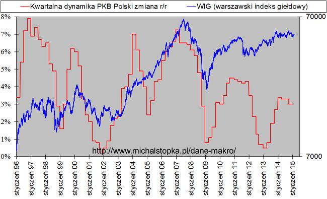 Wykres WIG na tle dynamiki polskiego PKB