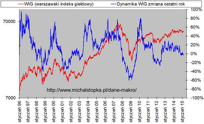 wykres indeks giełdowy WIG i jego roczna zmiana