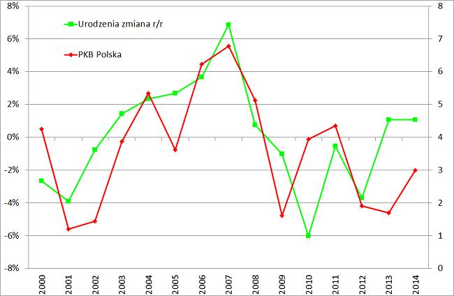 Liczba urodzeń w Polsce i PKB opóźniony rok