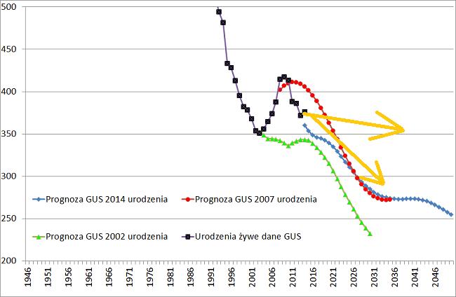 Moja prognoza GUS urodzenia 2050