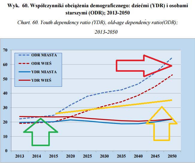 obciżenie demograficzne wykres Michał Stopka