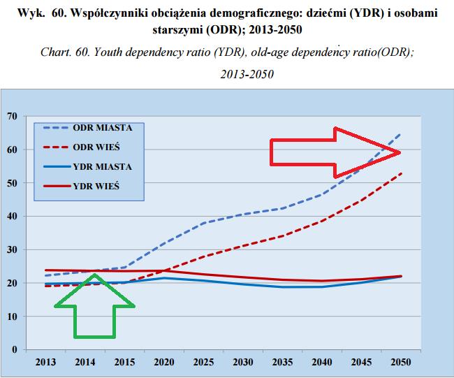 obciżenie demograficzne wykres