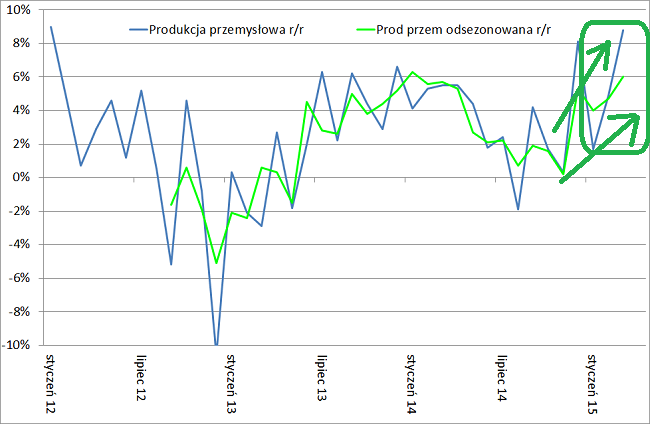 produkcja przemysłowa odsezonowana marzec 2015