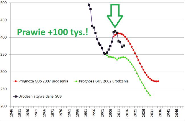 prognoza gus urodzenia 2002