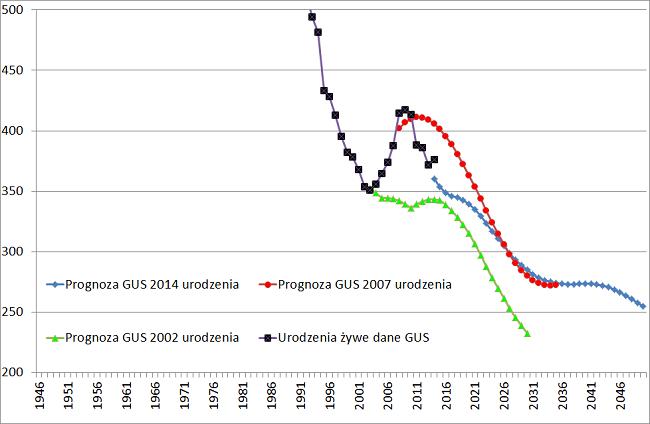 prognoza gus urodzenia 2014