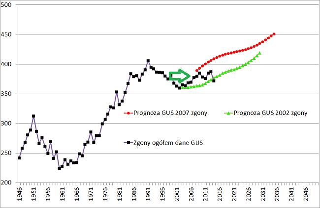prognoza gus zgony 2002