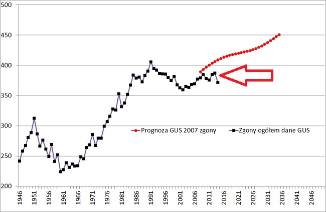 prognoza gus zgony 2007