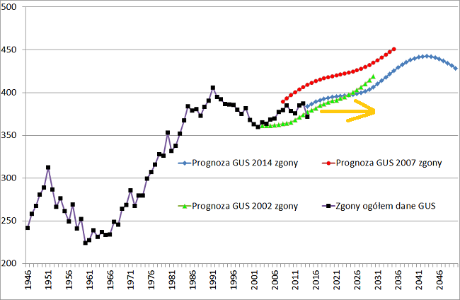 prognoza gus zgony 2014