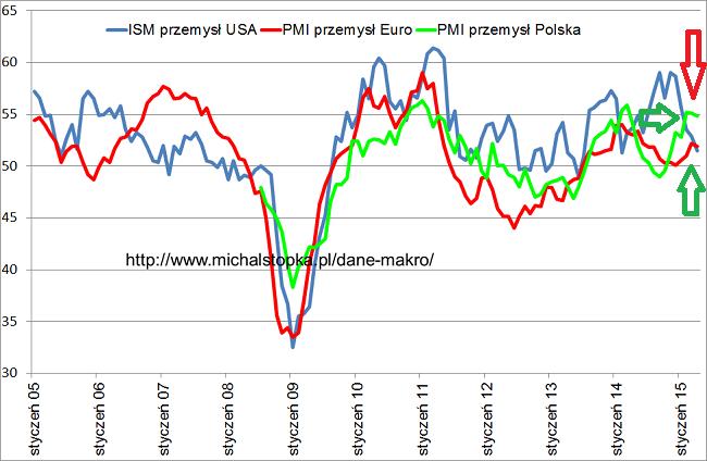 wskaźniki PMI marzec 2015