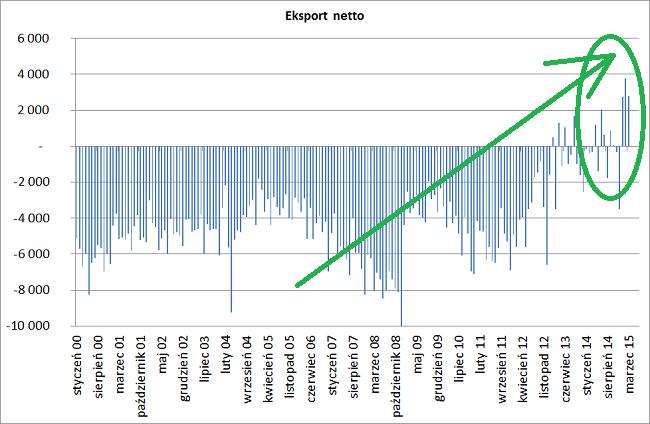 Eksport netto polski dane miesięczne gus