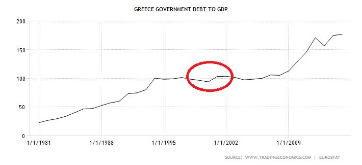 Bankructwo Grecji na podstawie długu do PKB