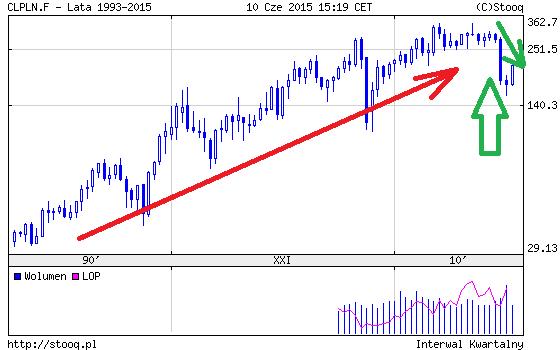 cena ropy naftowej w złotówkach