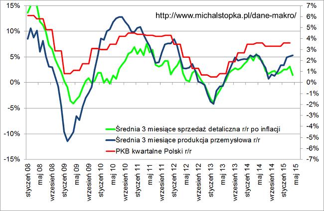 dynamika PKB Polski drugi kwartał 2015 roku