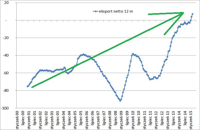 eksport-netto-Polska-ostanie-12-miesięcy-dane-GUS
