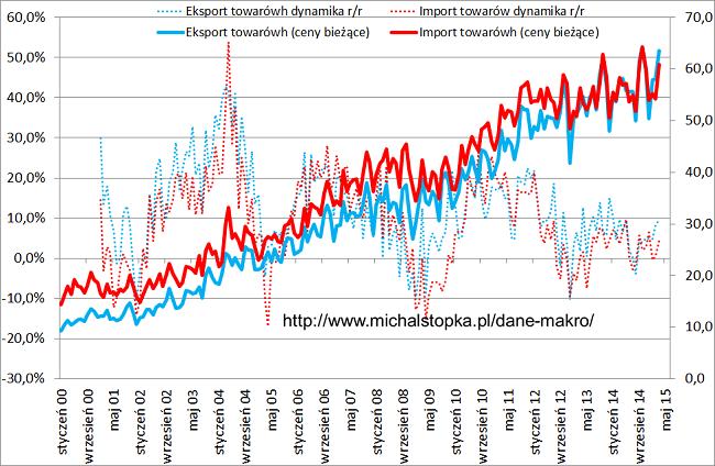 eksport polski i import dane miesięczne oraz dynamiki w skali roku