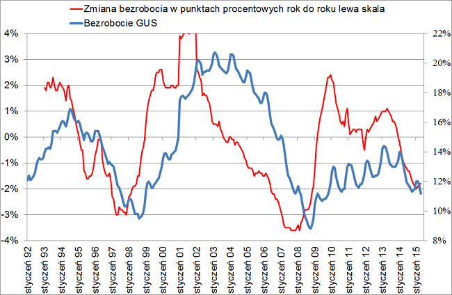 wykres bezrobocia w Polsce według GUS kwiecień 2015
