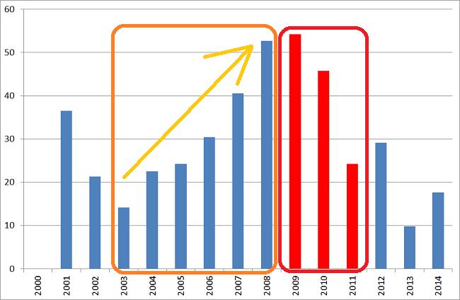 wykres koszty funkcjonowania państwa Polski