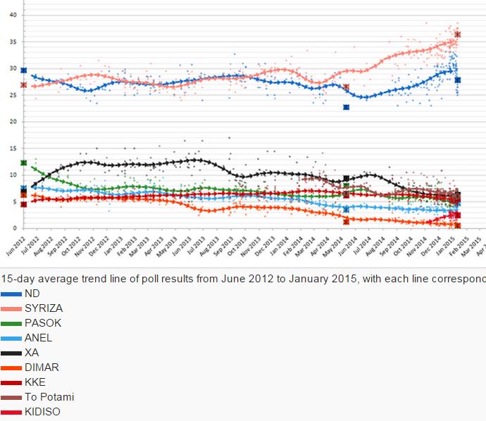 sondaże wybory w Grecji