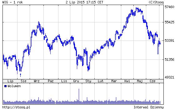 wykres WIG lipiec 2015