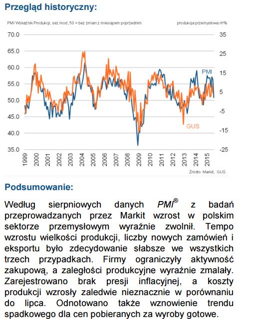 PMI Polska sierpień 2015 wykres