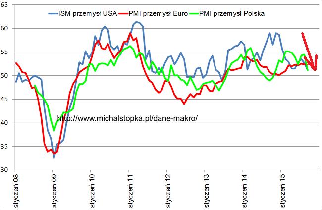 PMI od 2008 roku wykres Polska