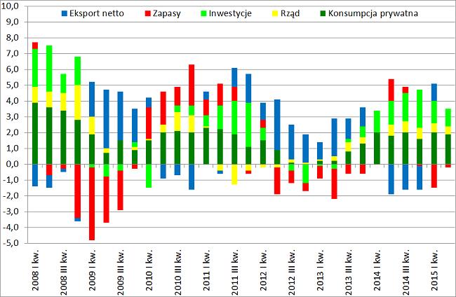 Struktura dynamiki PKB Polski drugi kwartał 2015
