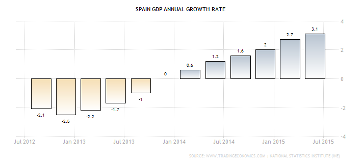 gospodarka Hiszpanii dynamika PKB