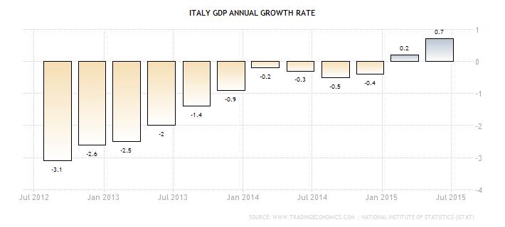 gospodarka Włochy dynamika PKB