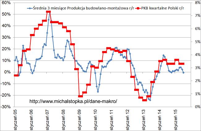 produkcja budowlano montażowa wykres Polska