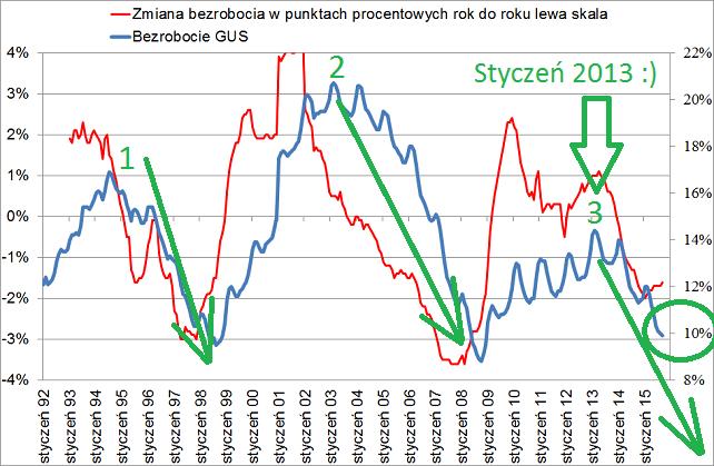 jednocyfrowe bezrobocie dane z głównego urzędu statystycznego