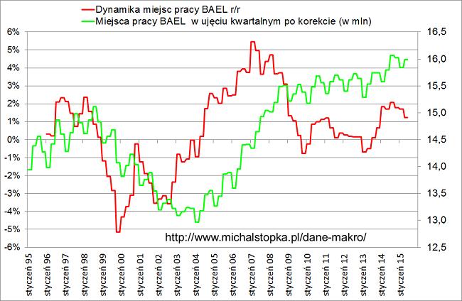 liczba miejs pracy w Polsce BAEL wykres drugi kwartał 2015 roku