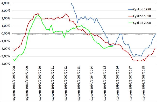 spadek bezrobocie cykl 2015