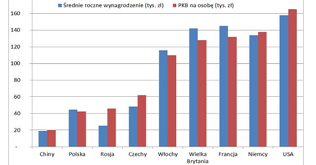 wynagrodzenia w Polsce a polskie PKB