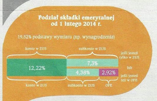 Skadki ZUS rozbicie od 2014 roku