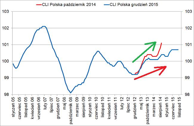 CLI Polska grudzień 2015 i październik 2014