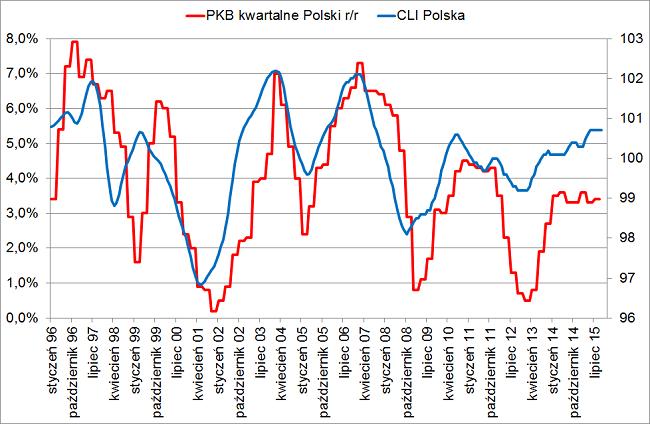 CLI Polska